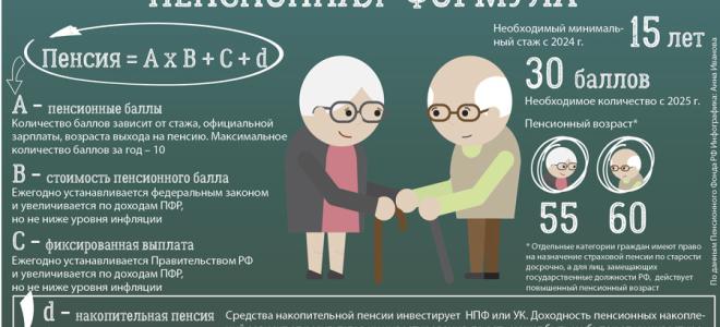 Пошаговая инструкция определения пенсионных баллов через Госуслуги