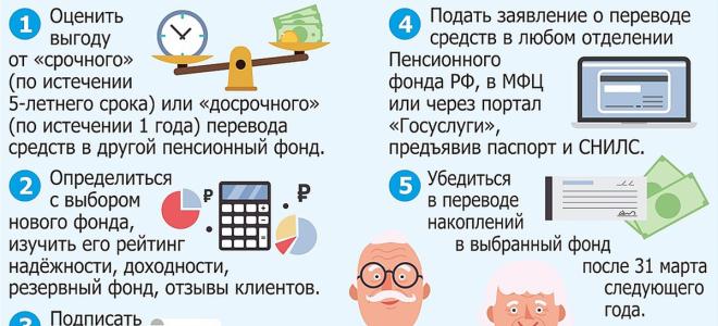 Как перейти с НПФ в государственный пенсионный фонд через госуслуги?